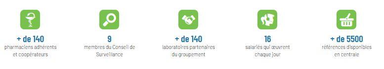 pharma 10 - chiffres